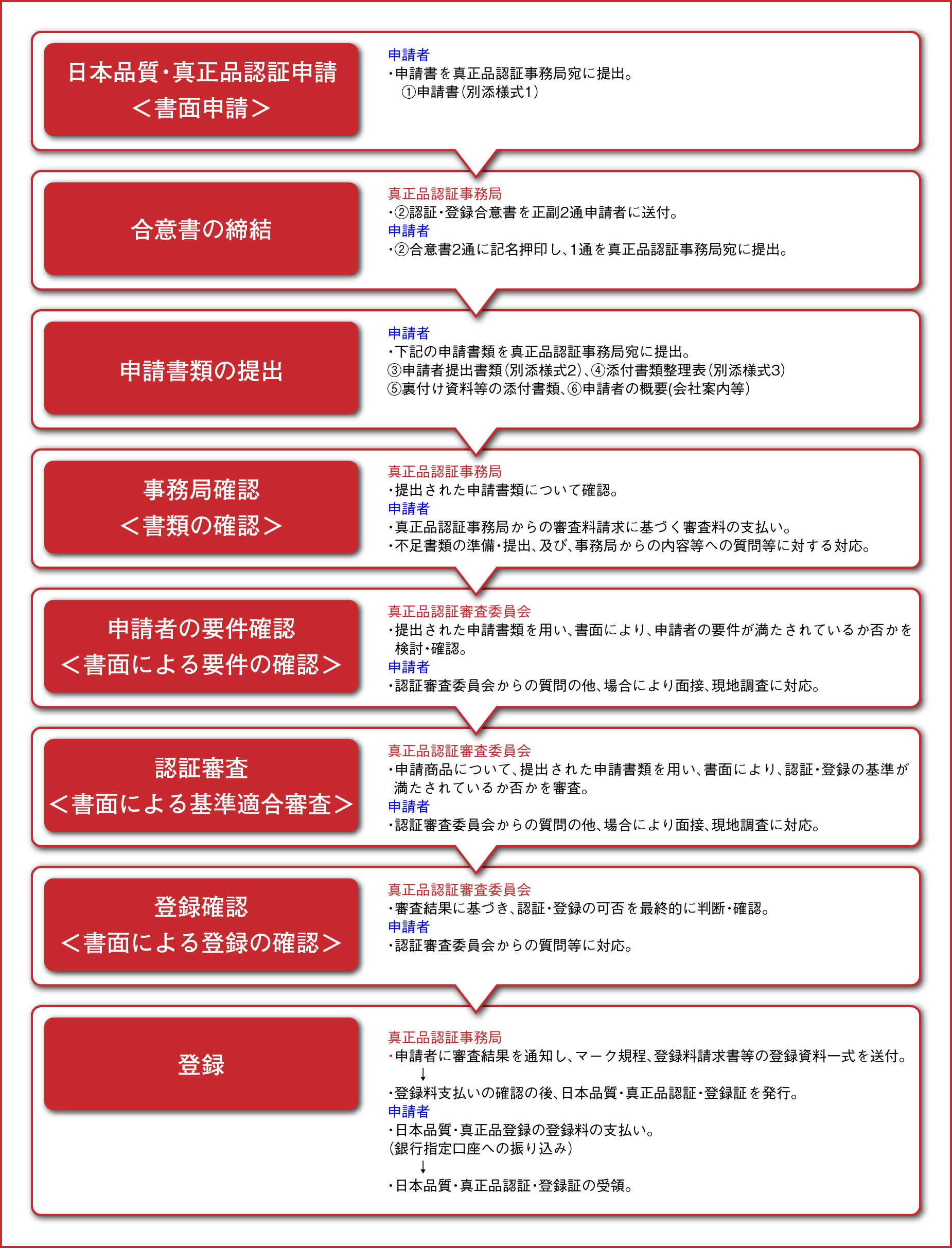 イメージ画像:申請から認証審査・登録までの流れ