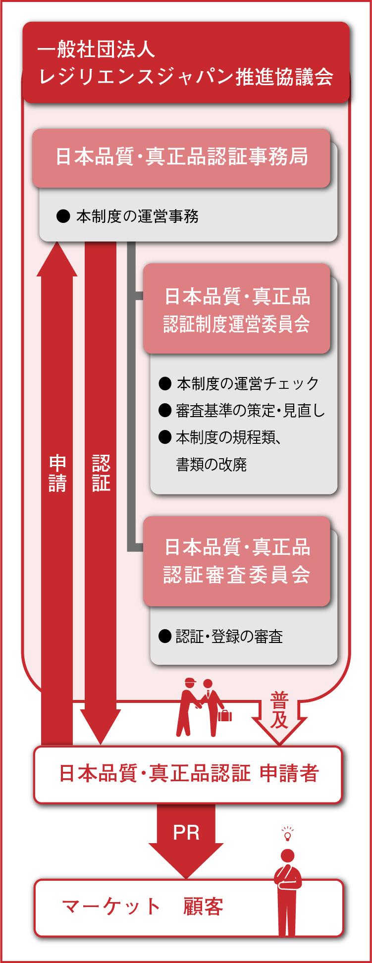 認証制度の仕組みイメージ図sp